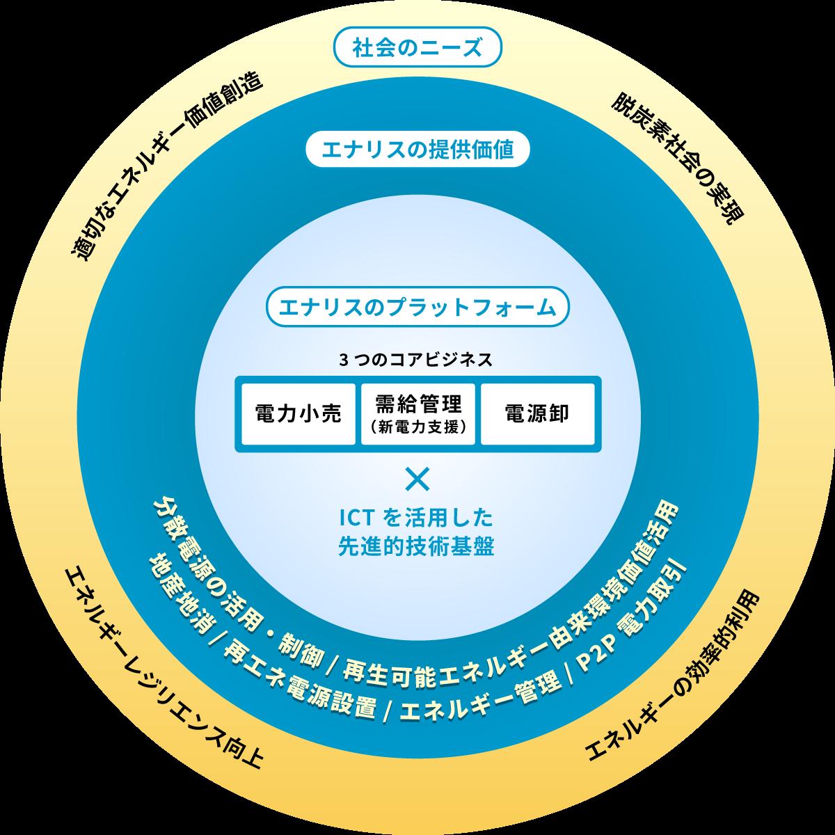 事業領域概念図