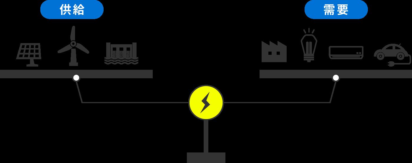 電気の需要と供給