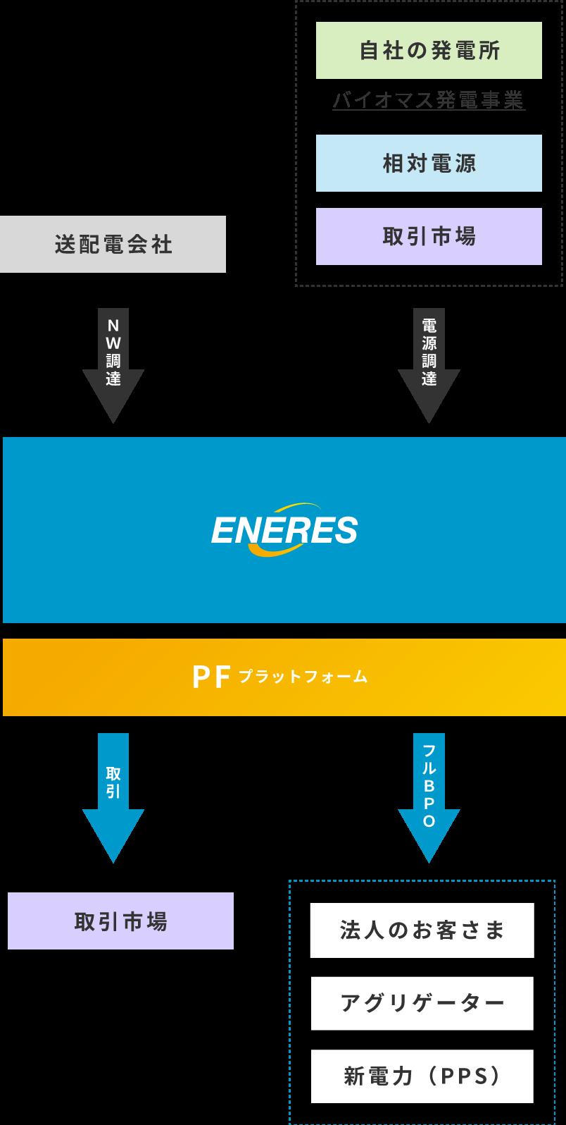 ENERES PLATFORM BUSINESS MODEL