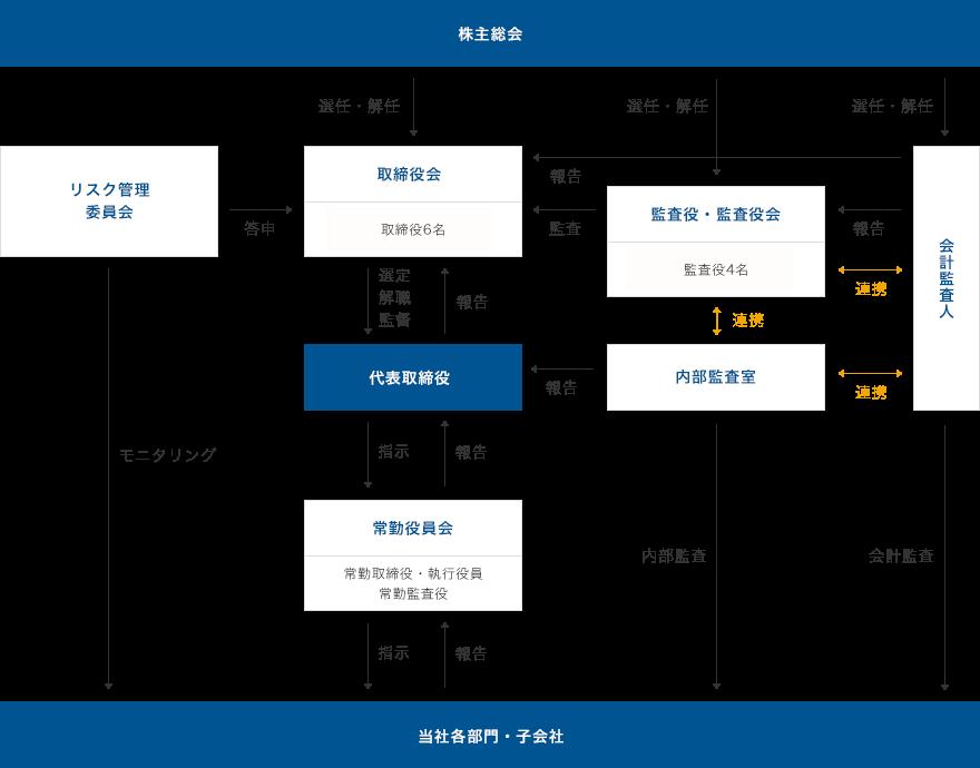当社の経営組織及びコーポレート・ガバナンス体制の模式図