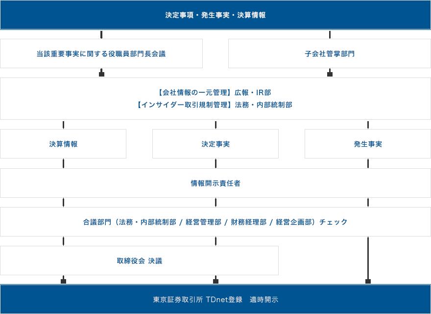 適時開示体制の概要(模式図)