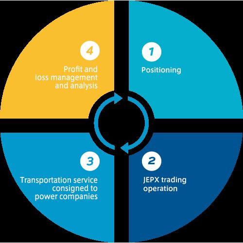 1 ポジション作成 2 JEPX取引業務 3 損益管理・分析 4 電力会社託送業務