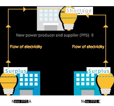 Supply-demand balancing group