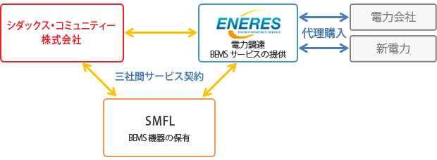 代理購入サービス スキーム図
