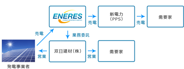 双日建材株式会社スキーム図