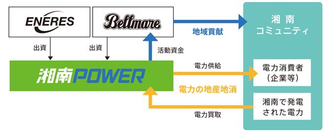 湘南電力の事業スキーム