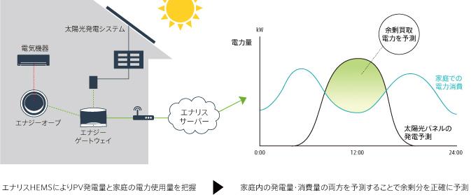 エナリスHEMSと太陽光余剰買取