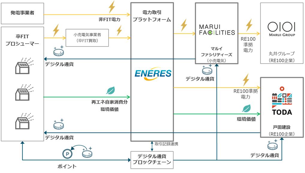 電力と環境価値のP2P取引プラットフォーム