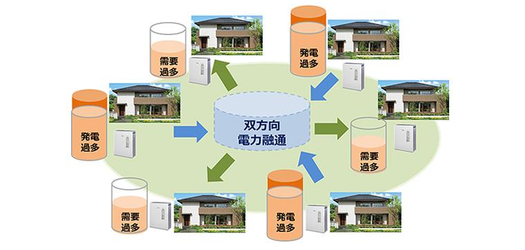 地域内住戸間電力融通の概要