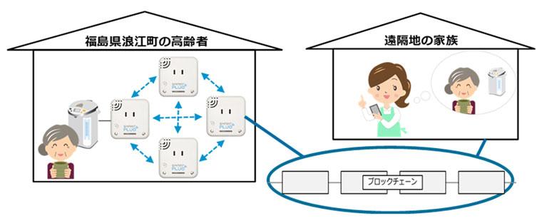 「スマートシステム」を活用した「高齢者の見守りサービス」イメージ
