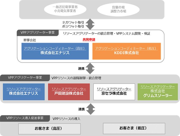 実証事業全体イメージ図